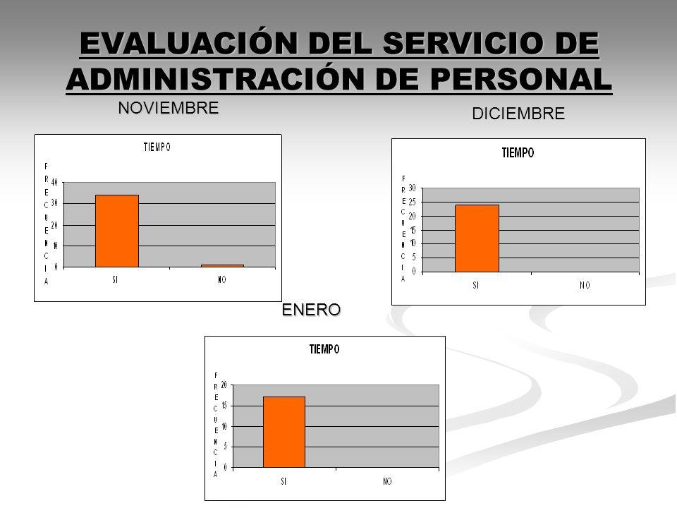 NOVIEMBRE ENERO EVALUACIÓN DEL SERVICIO DE ADMINISTRACIÓN DE PERSONAL DICIEMBRE