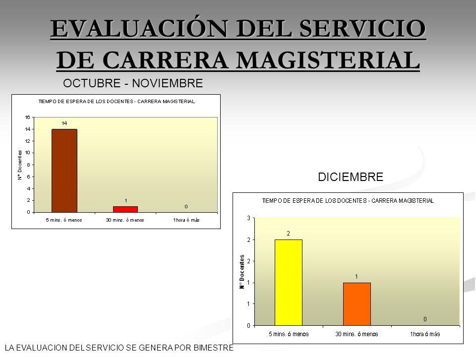 EVALUACIÓN DEL SERVICIO DE CARRERA MAGISTERIAL OCTUBRE - NOVIEMBRE DICIEMBRE LA EVALUACION DEL SERVICIO SE GENERA POR BIMESTRE
