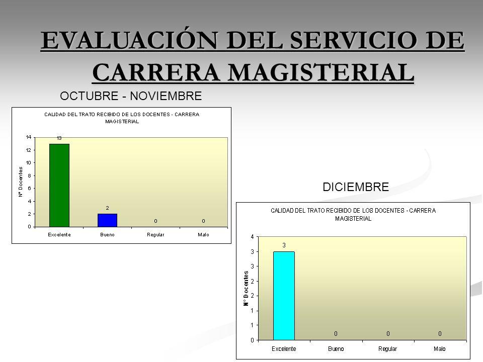 EVALUACIÓN DEL SERVICIO DE CARRERA MAGISTERIAL DICIEMBRE OCTUBRE - NOVIEMBRE