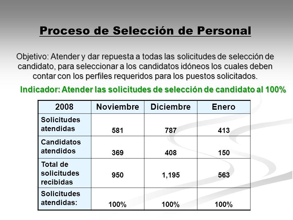 Proceso de Selección de Personal Objetivo: Atender y dar repuesta a todas las solicitudes de selección de candidato, para seleccionar a los candidatos idóneos los cuales deben contar con los perfiles requeridos para los puestos solicitados.