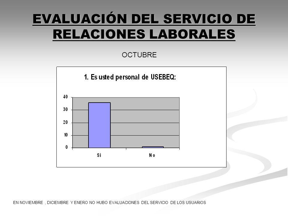 EVALUACIÓN DEL SERVICIO DE RELACIONES LABORALES OCTUBRE EN NOVIEMBRE, DICIEMBRE Y ENERO NO HUBO EVALUACIONES DEL SERVICIO DE LOS USUARIOS
