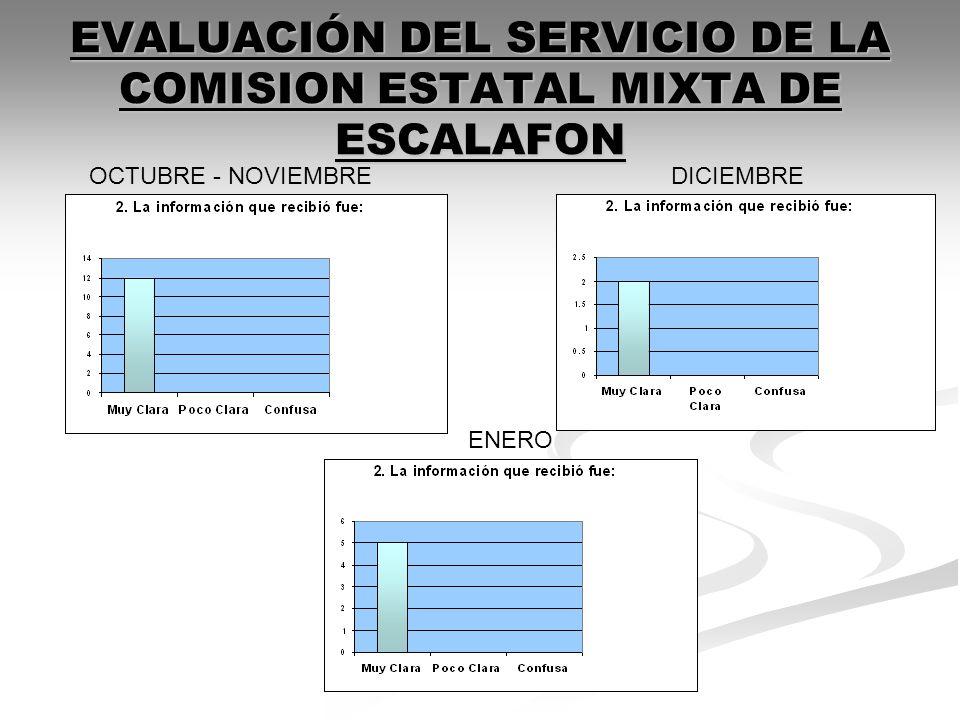 EVALUACIÓN DEL SERVICIO DE LA COMISION ESTATAL MIXTA DE ESCALAFON OCTUBRE - NOVIEMBREDICIEMBRE ENERO
