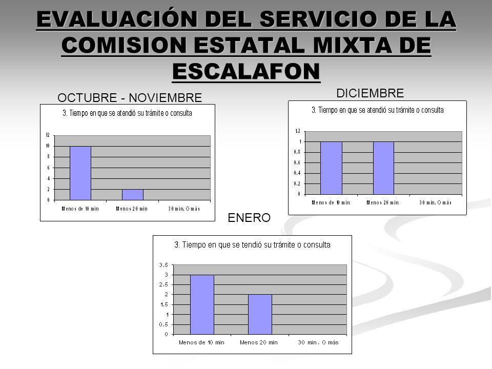 EVALUACIÓN DEL SERVICIO DE LA COMISION ESTATAL MIXTA DE ESCALAFON OCTUBRE - NOVIEMBRE DICIEMBRE ENERO