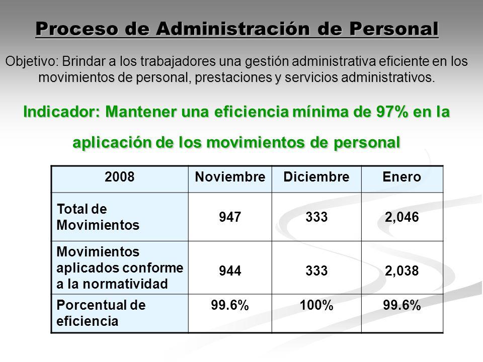 Proceso de Administración de Personal Objetivo: Brindar a los trabajadores una gestión administrativa eficiente en los movimientos de personal, prestaciones y servicios administrativos.