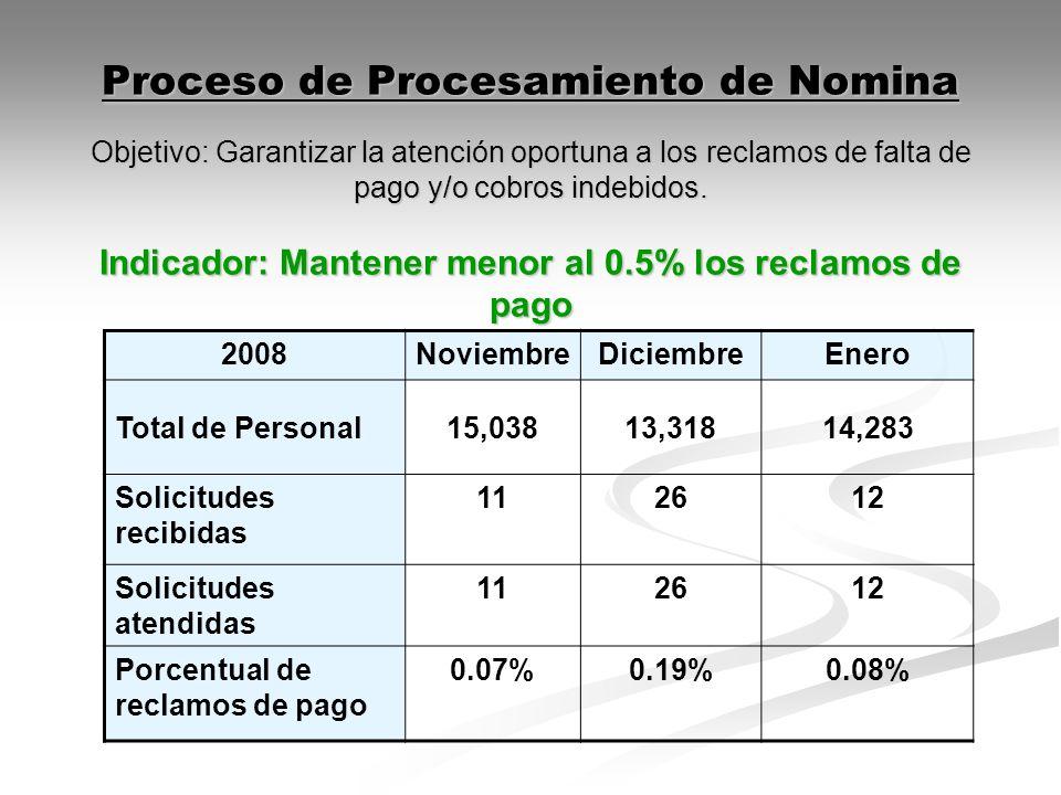 Proceso de Procesamiento de Nomina Objetivo: Garantizar la atención oportuna a los reclamos de falta de pago y/o cobros indebidos.