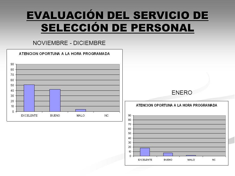 EVALUACIÓN DEL SERVICIO DE SELECCIÓN DE PERSONAL ENERO NOVIEMBRE - DICIEMBRE