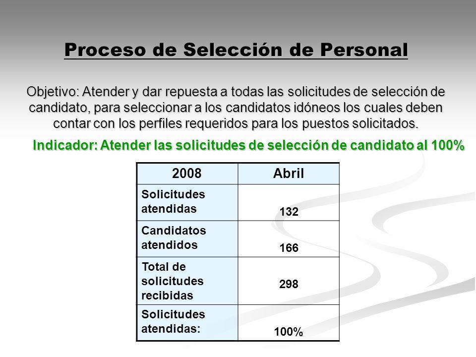 Proceso de Selección de Personal Objetivo: Atender y dar repuesta a todas las solicitudes de selección de candidato, para seleccionar a los candidatos