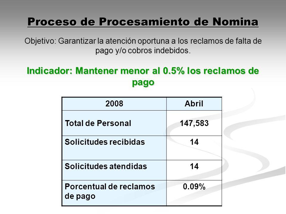 Proceso de Procesamiento de Nomina Objetivo: Garantizar la atención oportuna a los reclamos de falta de pago y/o cobros indebidos. Indicador: Mantener