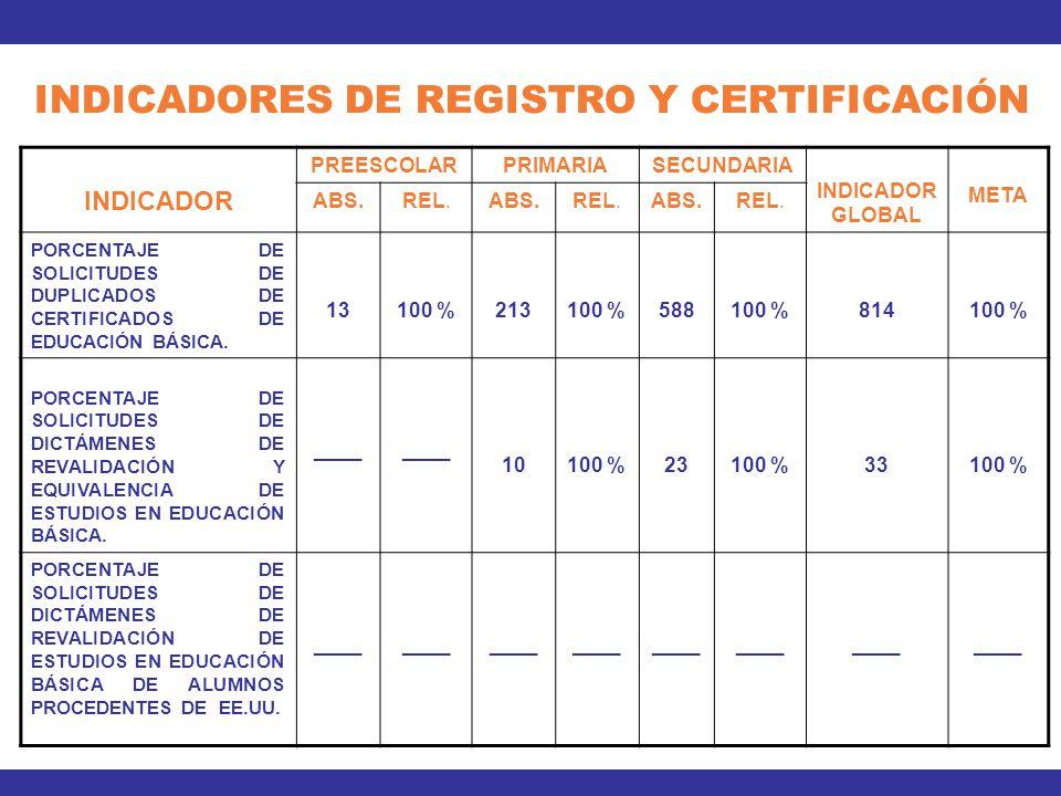 INDICADOR PREESCOLARPRIMARIASECUNDARIA INDICADOR GLOBAL META ABS.REL.ABS.REL.ABS.REL. PORCENTAJE DE SOLICITUDES DE DUPLICADOS DE CERTIFICADOS DE EDUCA