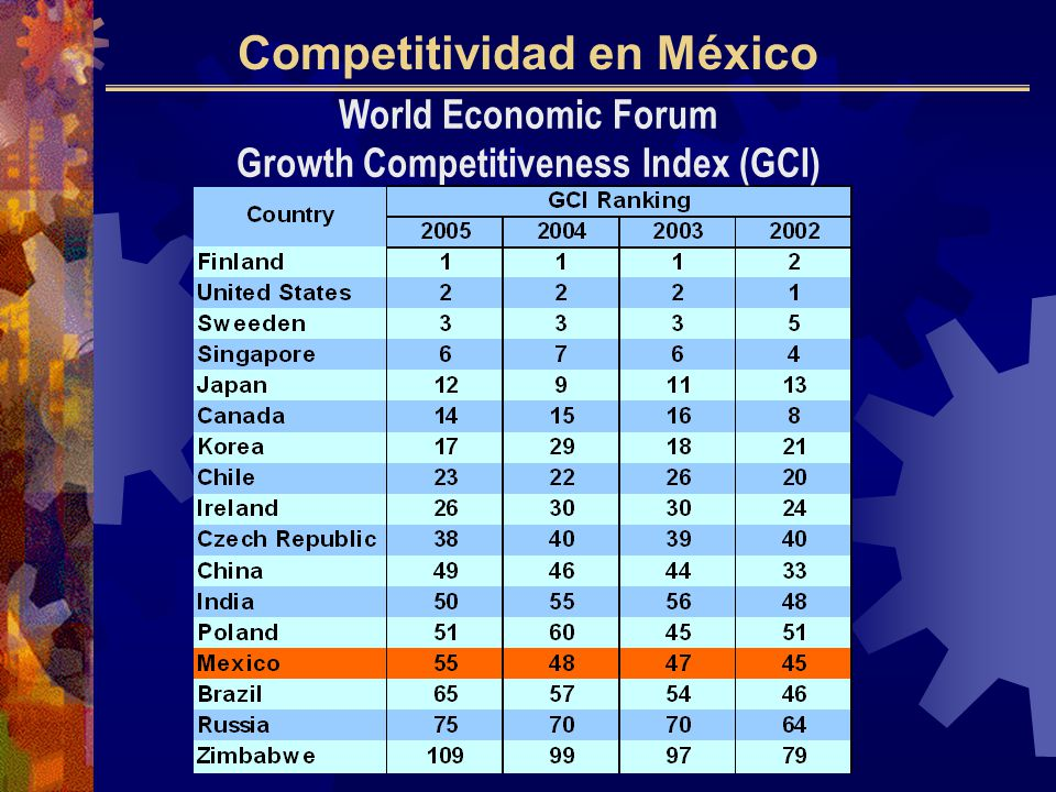 World Economic Forum Growth Competitiveness Index (GCI)
