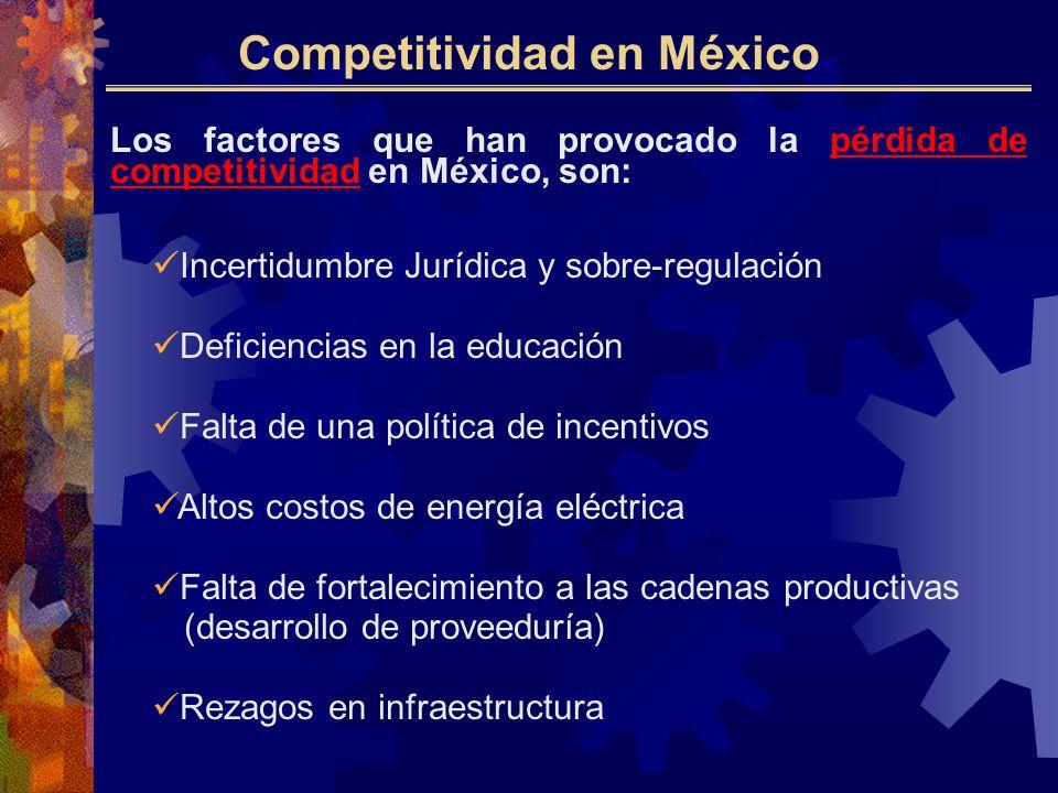 Los factores que han provocado la pérdida de competitividad en México, son: Incertidumbre Jurídica y sobre-regulación Deficiencias en la educación Falta de una política de incentivos Altos costos de energía eléctrica Falta de fortalecimiento a las cadenas productivas (desarrollo de proveeduría) Rezagos en infraestructura Competitividad en México