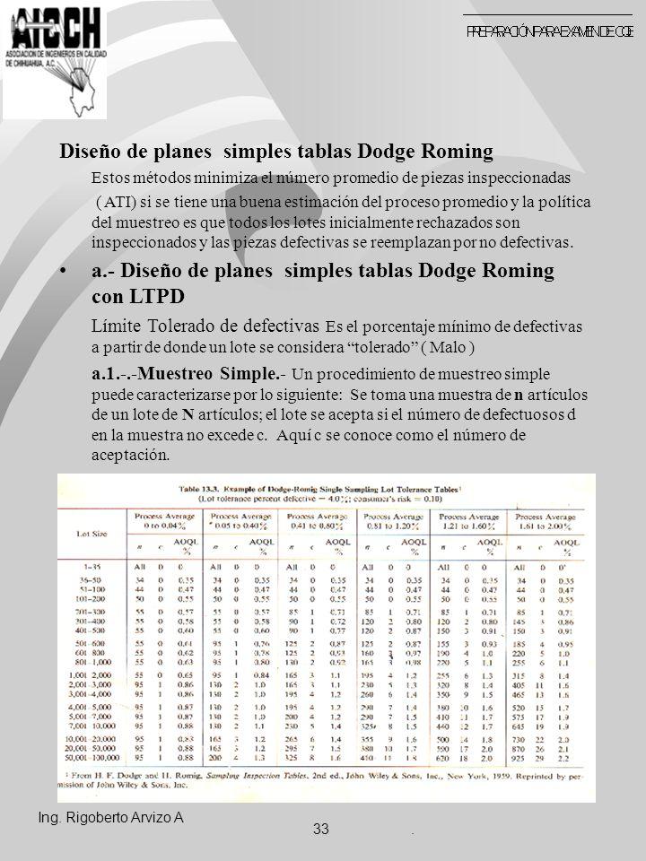 Diseño de planes simples tablas Dodge Roming Estos métodos minimiza el número promedio de piezas inspeccionadas ( ATI) si se tiene una buena estimación del proceso promedio y la política del muestreo es que todos los lotes inicialmente rechazados son inspeccionados y las piezas defectivas se reemplazan por no defectivas.