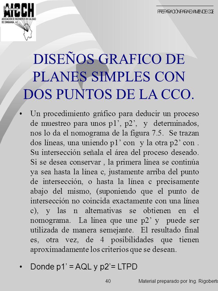 DISEÑOS GRAFICO DE PLANES SIMPLES CON DOS PUNTOS DE LA CCO. Un procedimiento gráfico para deducir un proceso de muestreo para unos p1, p2, y determina