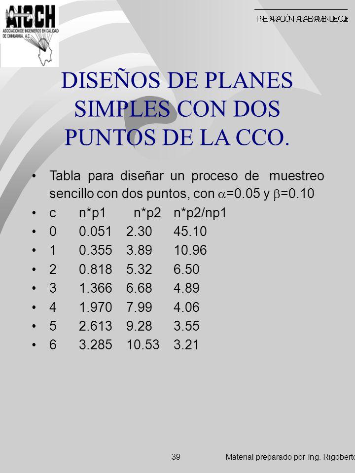 DISEÑOS DE PLANES SIMPLES CON DOS PUNTOS DE LA CCO. Tabla para diseñar un proceso de muestreo sencillo con dos puntos, con =0.05 y =0.10 c n*p1 n*p2n*