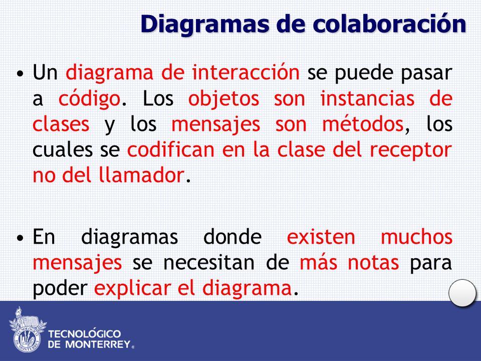 Diagramas de colaboración Un diagrama de interacción se puede pasar a código. Los objetos son instancias de clases y los mensajes son métodos, los cua