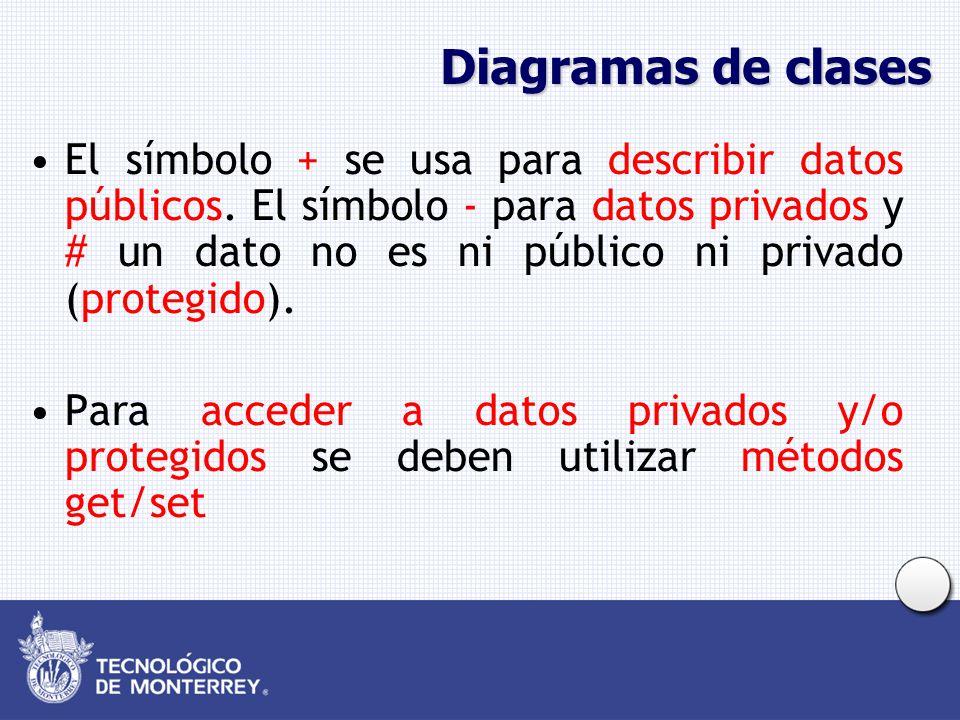 Diagramas de clases El símbolo + se usa para describir datos públicos. El símbolo - para datos privados y # un dato no es ni público ni privado (prote