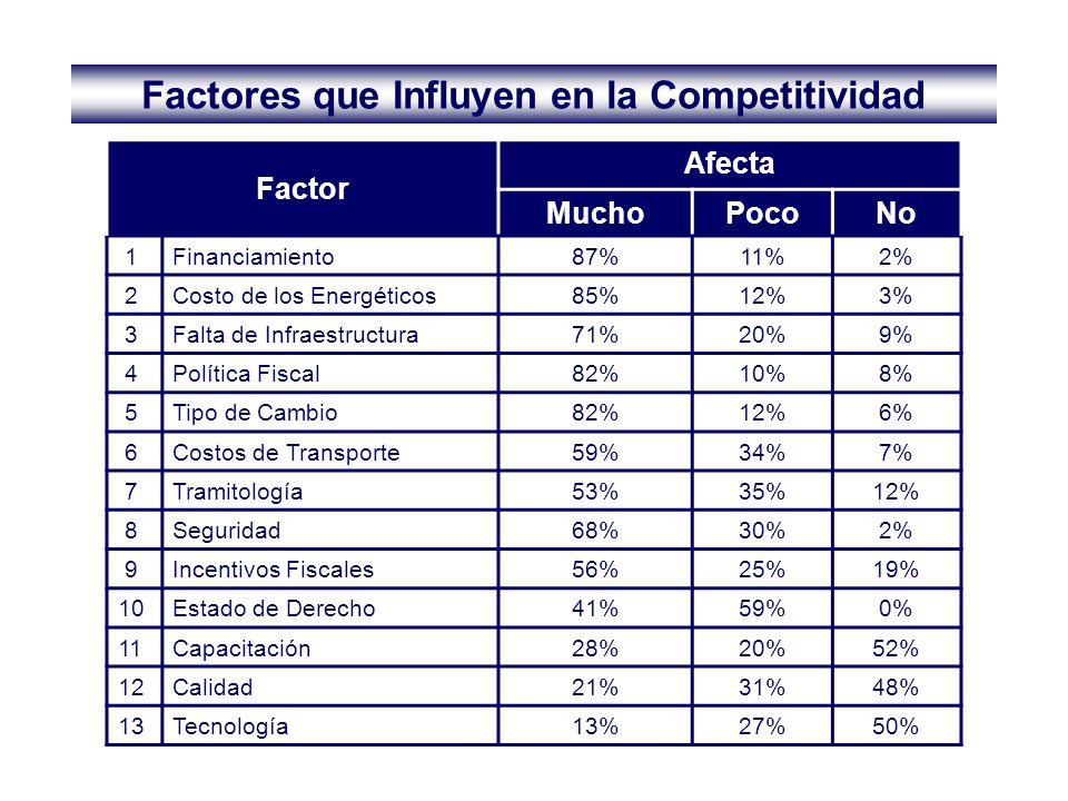 Factor Afecta MuchoPocoNo 1Financiamiento87%11%2% 2Costo de los Energéticos85%12%3% 3Falta de Infraestructura71%20%9% 4Política Fiscal82%10%8% 5Tipo d