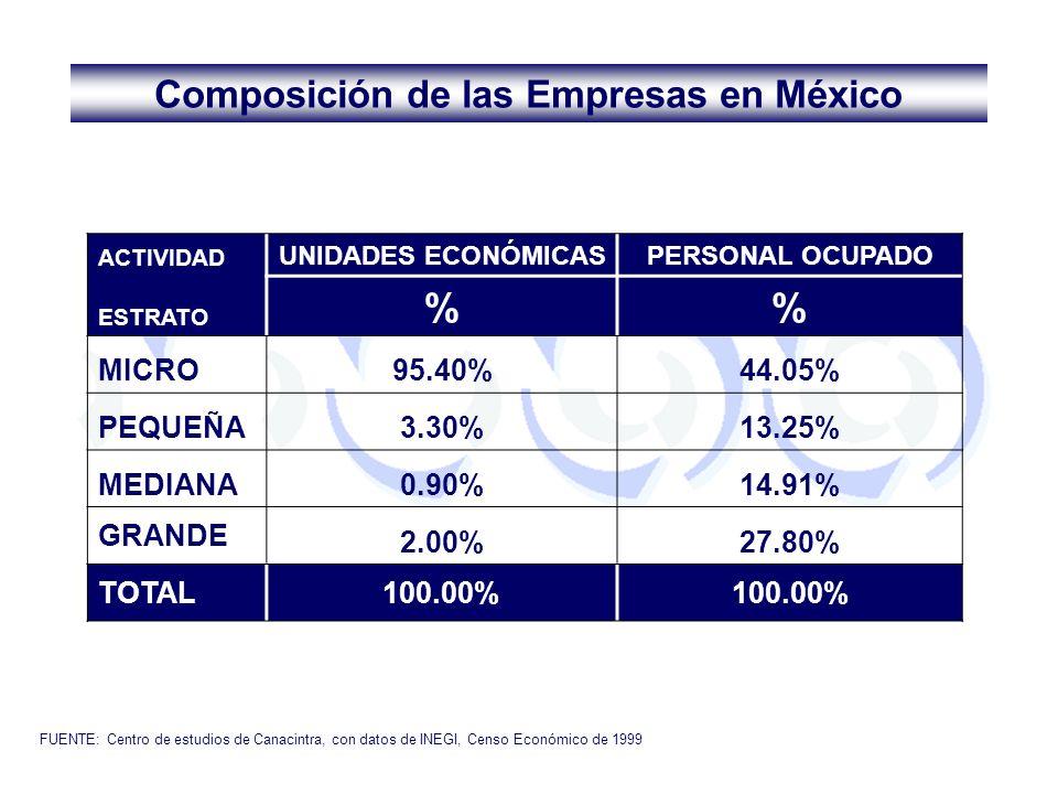 ACTIVIDAD UNIDADES ECONÓMICASPERSONAL OCUPADO ESTRATO % MICRO95.40%44.05% PEQUEÑA3.30%13.25% MEDIANA0.90%14.91% GRANDE 2.00%27.80% TOTAL100.00% FUENTE