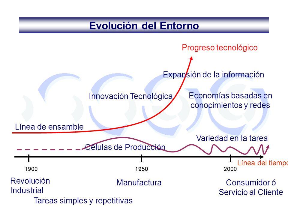 19001950 Línea del tiempo Revolución Industrial Línea de ensamble Innovación Tecnológica Economías basadas en conocimientos y redes Variedad en la tar