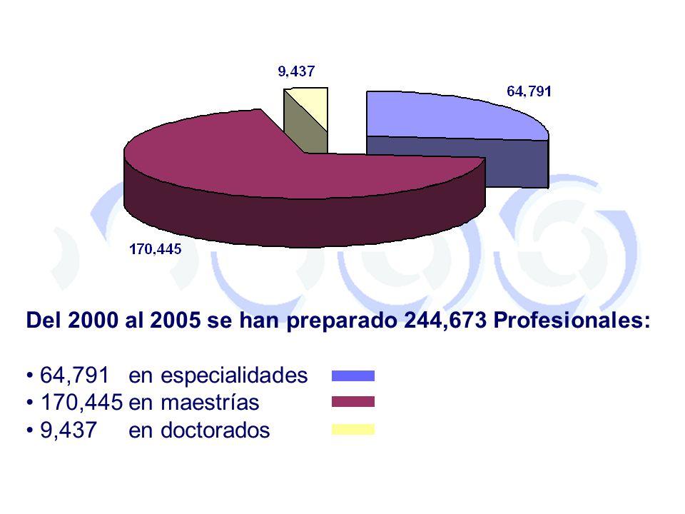 Del 2000 al 2005 se han preparado 244,673 Profesionales: 64,791 en especialidades 170,445 en maestrías 9,437 en doctorados