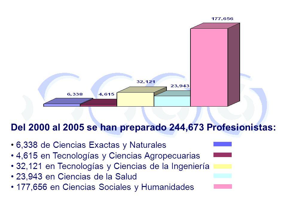 Del 2000 al 2005 se han preparado 244,673 Profesionistas: 6,338 de Ciencias Exactas y Naturales 4,615 en Tecnologías y Ciencias Agropecuarias 32,121 e