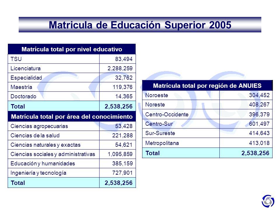 Matrícula total por nivel educativo TSU83,494 Licenciatura2,288,259 Especialidad32,762 Maestría119,376 Doctorado14,365 Total2,538,256 Matrícula total