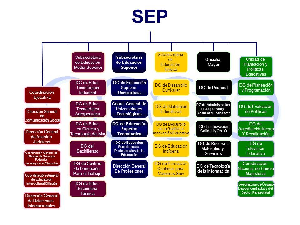 Unidad de Planeación y Políticas Educativas Oficialía Mayor Subsecretaria de Educación Media Superior Subsecretaría de Educación Superior Subsecretarí