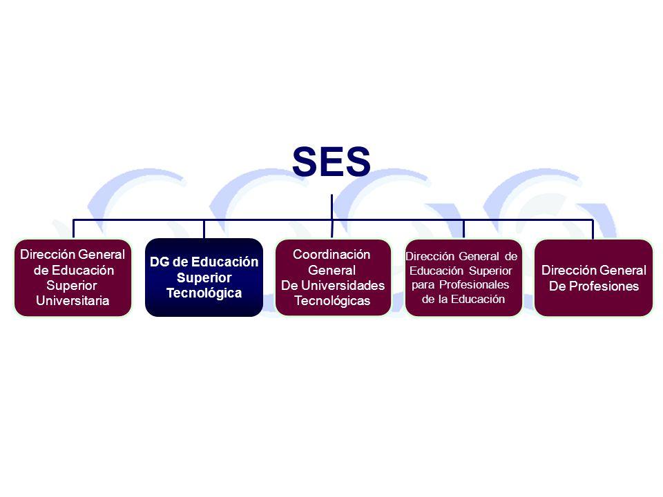 SES Dirección General de Educación Superior Universitaria Coordinación General De Universidades Tecnológicas DG de Educación Superior Tecnológica Dire