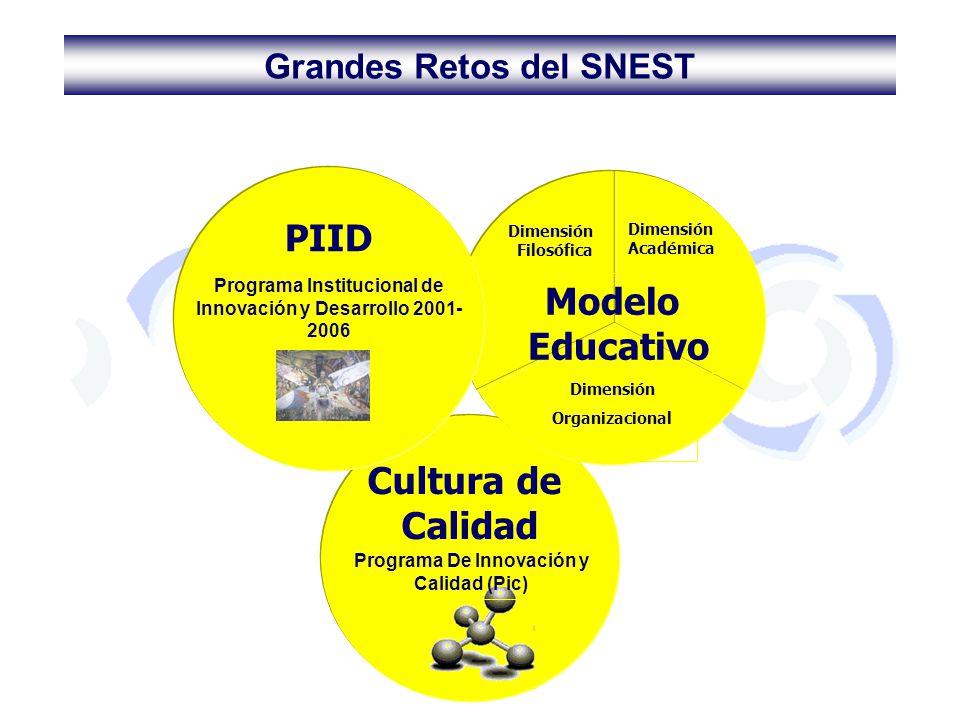 Cultura de Calidad Programa De Innovación y Calidad (Pic) Dimensión Académica Dimensión Filosófica Dimensión Organizacional Modelo Educativo PIID Prog