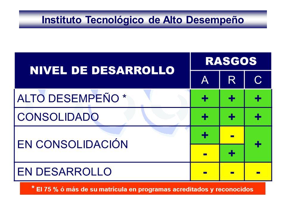 NIVEL DE DESARROLLO RASGOS ARC ALTO DESEMPEÑO * +++ CONSOLIDADO +++ EN CONSOLIDACIÓN +- + -+ EN DESARROLLO --- * El 75 % ó más de su matrícula en prog
