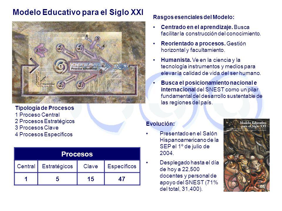 Modelo Educativo para el Siglo XXI Rasgos esenciales del Modelo: Centrado en el aprendizaje. Busca facilitar la construcción del conocimiento. Reorien