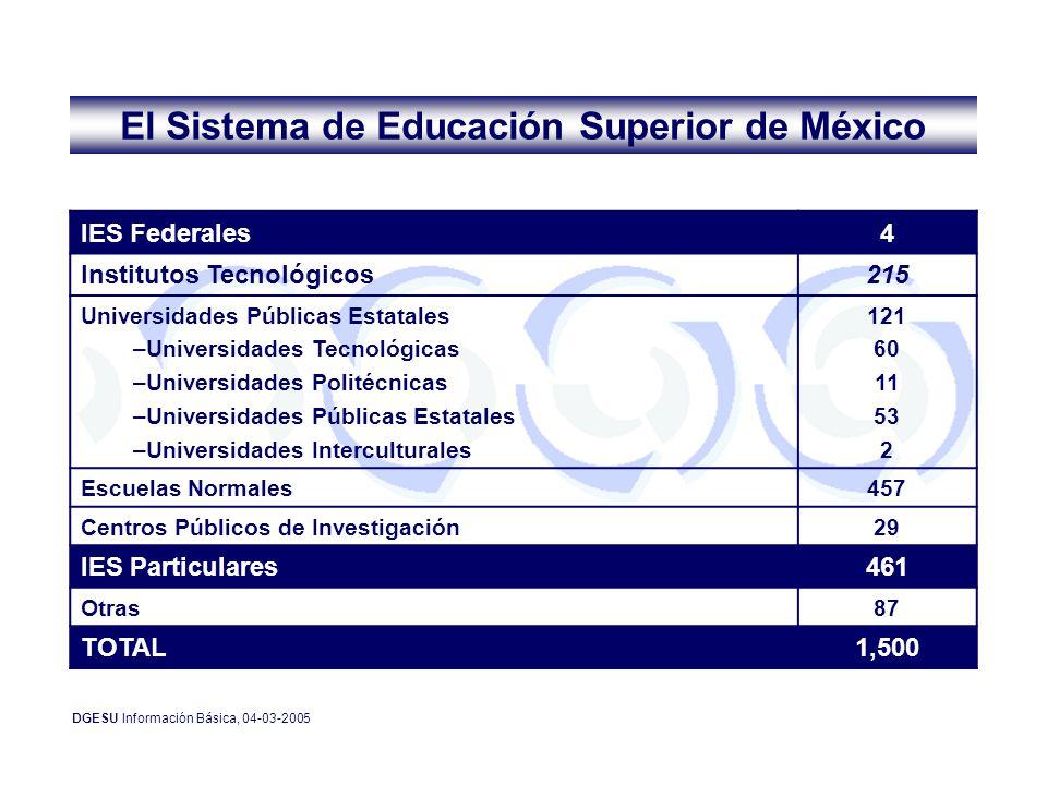 Matrícula total por nivel educativo TSU83,494 Licenciatura2,288,259 Especialidad32,762 Maestría119,376 Doctorado14,365 Total2,538,256 Matrícula total por área del conocimiento Ciencias agropecuarias53,428 Ciencias de la salud221,288 Ciencias naturales y exactas54,621 Ciencias sociales y administrativas1,095,859 Educación y humanidades385,159 Ingeniería y tecnología727,901 Total2,538,256 Matrícula total por región de ANUIES Noroeste304,452 Noreste408,267 Centro-Occidente396,379 Centro-Sur601,497 Sur-Sureste414,643 Metropolitana413,018 Total2,538,256 Matricula de Educación Superior 2005