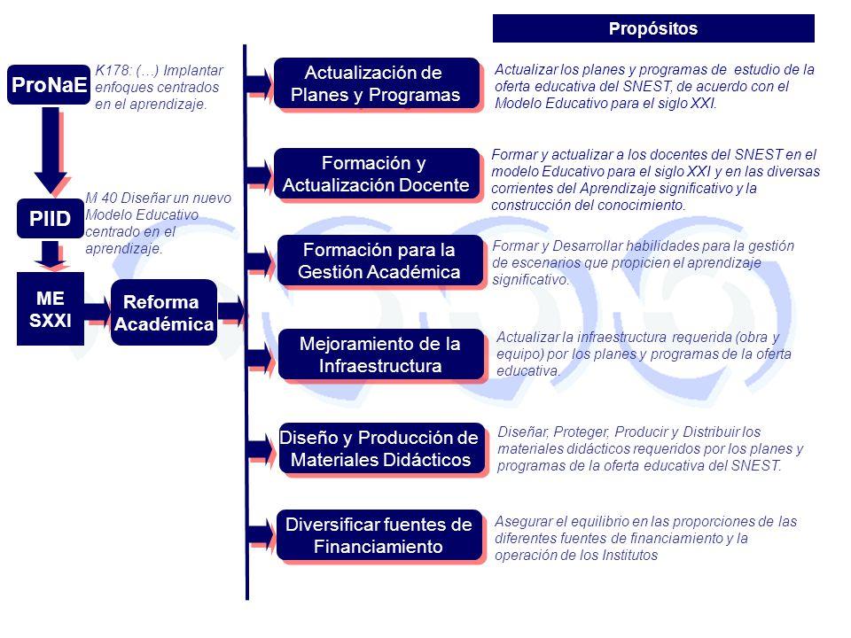 ME SXXI Reforma Académica Actualización de Planes y Programas Actualización de Planes y Programas Formación y Actualización Docente Formación y Actual