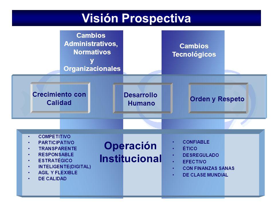 Crecimiento con Calidad Cambios Administrativos, Normativos y Organizacionales Cambios Tecnológicos Orden y Respeto Desarrollo Humano COMPETITIVO PART