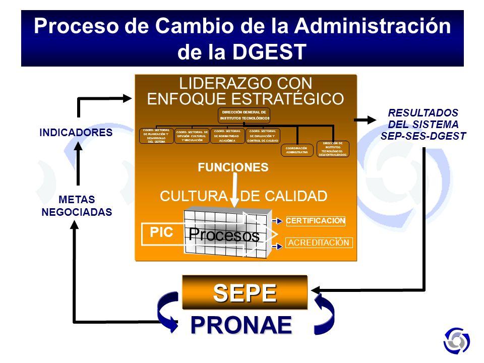 LIDERAZGO CON ENFOQUE ESTRATÉGICO INDICADORES RESULTADOS DEL SISTEMA SEP-SES-DGESTSEPE CULTURA DE CALIDAD METAS NEGOCIADAS PRONAE FUNCIONES Procesos C