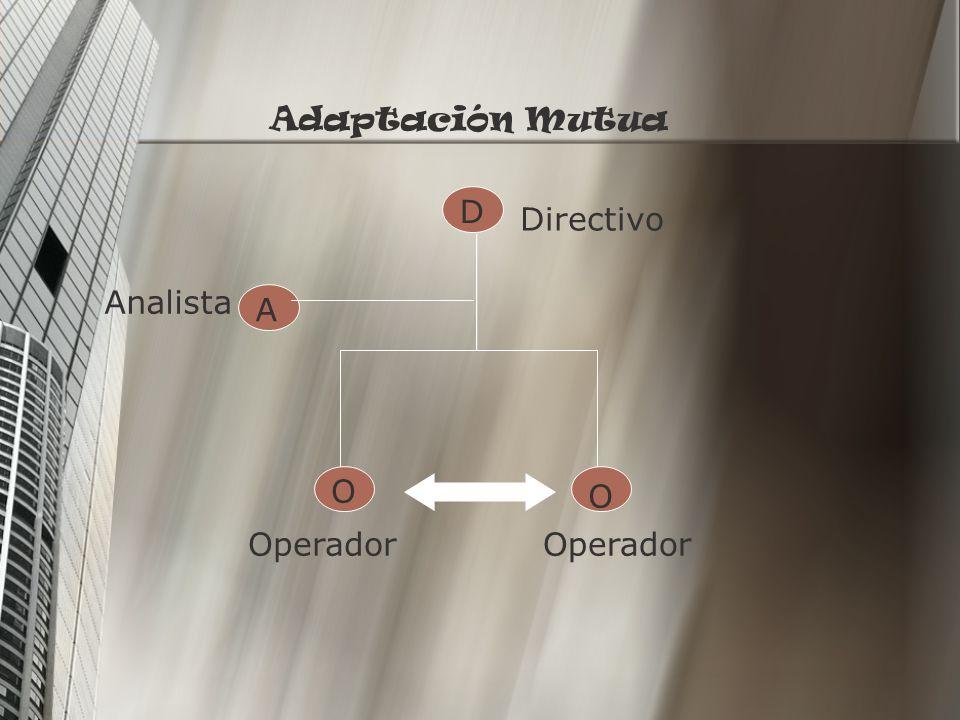 D A O O Directivo Analista Operador Supervisión Directa
