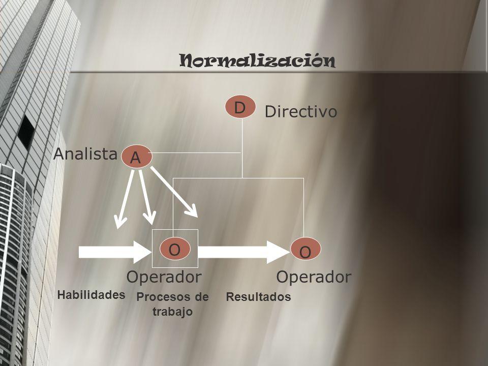 D A O O Directivo Analista Operador Normalización Habilidades Procesos de trabajo Resultados