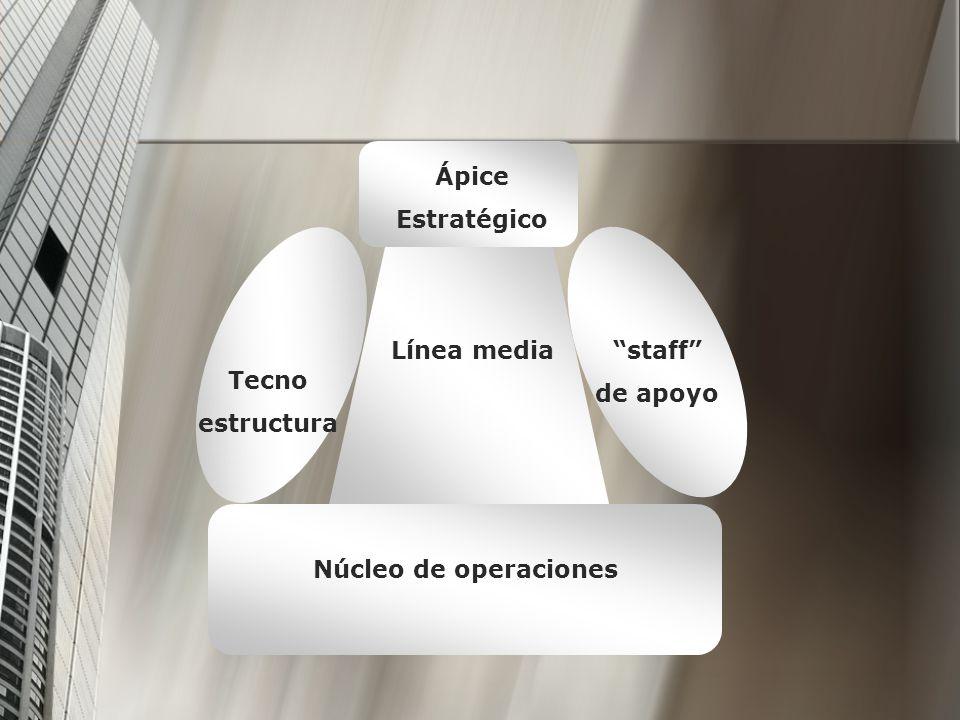 Ápice Estratégico Tecno estructura staff de apoyo Línea media Núcleo de operaciones