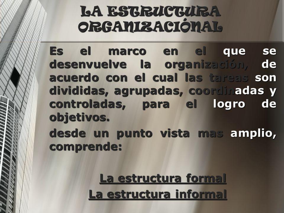 TIPOS DE ESTRUCTURAS Estructura Formal: Estructura Formal: Esta conformada por las partes que integran a la organización y las relaciones que la vinculan, incluyendo las funciones, actividades, relaciones de autoridad y de dependencia.