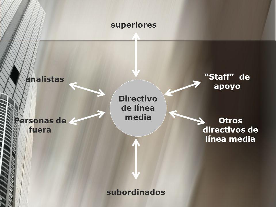 Directivo de línea media superiores analistas Personas de fuera subordinados Staff de apoyo Otros directivos de línea media