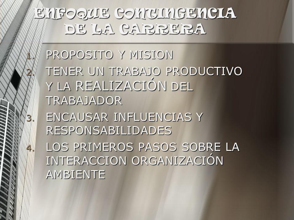 ENFOQUE CONTINGENCIA DE LA CARRERA 1. PROPOSITO Y MISION 2. TENER UN TRABAJO PRODUCTIVO Y LA REALIZACIÓN DEL TRABAJADOR 3. ENCAUSAR INFLUENCIAS Y RESP