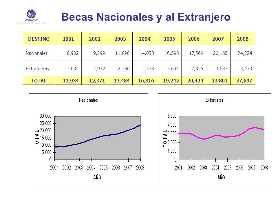 Becas Nacionales y al Extranjero DESTINO20012002200320042005200620072008 Nacionales8,9029,39911,09814,03816,59817,56920,16524,224 Extranjeras3,0322,97
