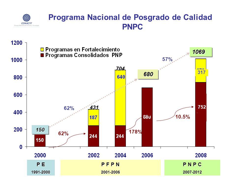 P E 1991-2000 P F P N 2001-2006 P N P C 2007-2012 680 680 704 10691069 431 150 150 752 317 62% 10.5% 178% 62% 57% Programa Nacional de Posgrado de Cal
