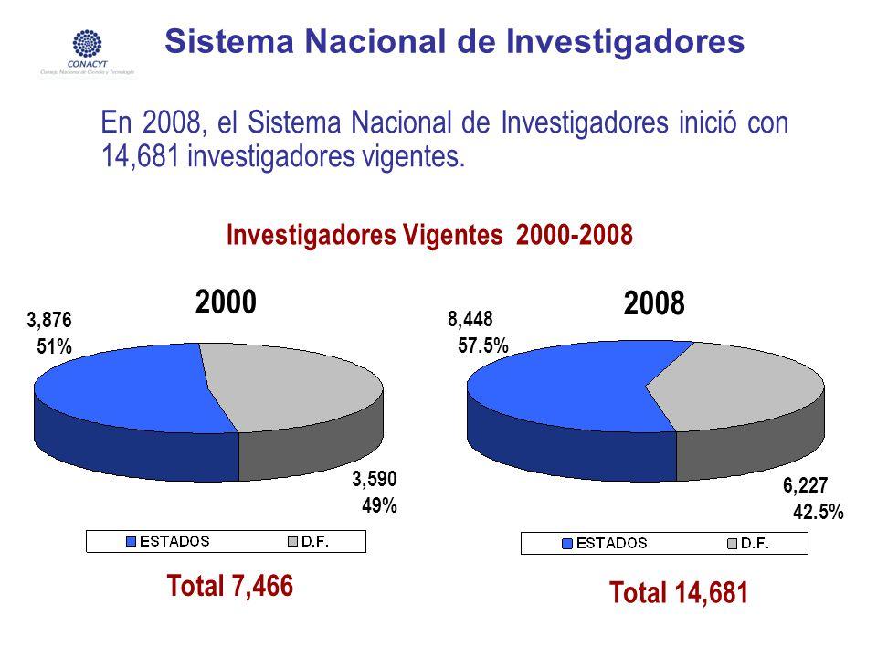 Sistema Nacional de Investigadores En 2008, el Sistema Nacional de Investigadores inició con 14,681 investigadores vigentes. 3,876 51% 3,590 49% Total