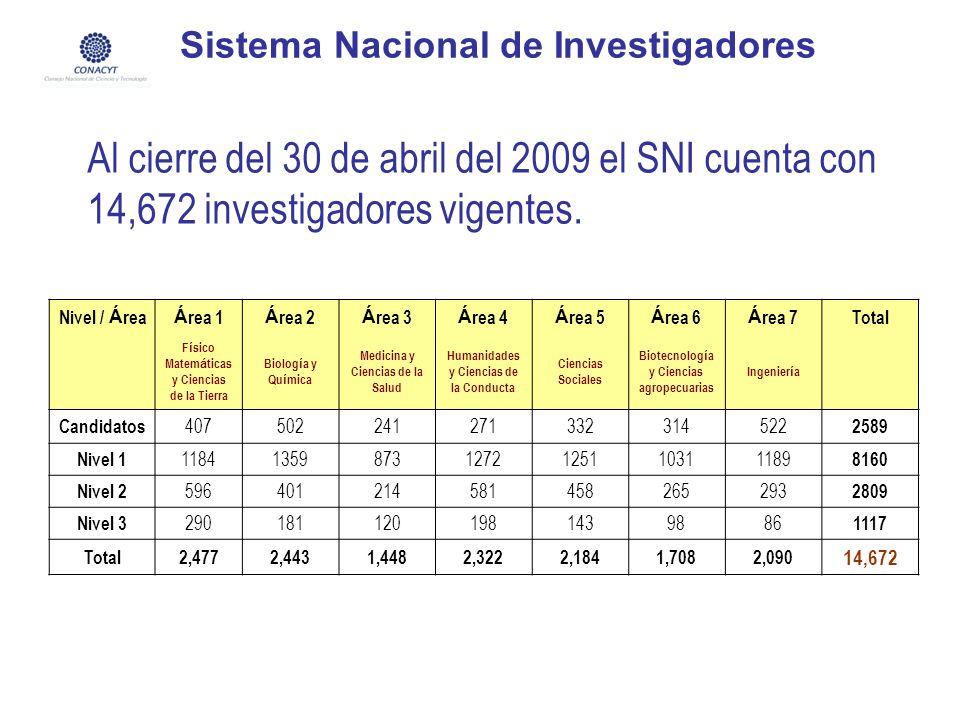 Sistema Nacional de Investigadores Al cierre del 30 de abril del 2009 el SNI cuenta con 14,672 investigadores vigentes. Nivel / Á rea Á rea 1 Á rea 2