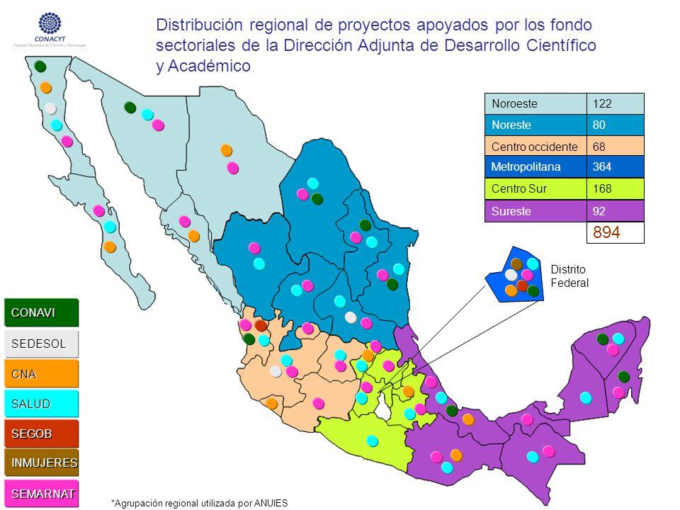 Distribución regional de proyectos apoyados por los fondo sectoriales de la Dirección Adjunta de Desarrollo Científico y Académico Noroeste Noreste Ce