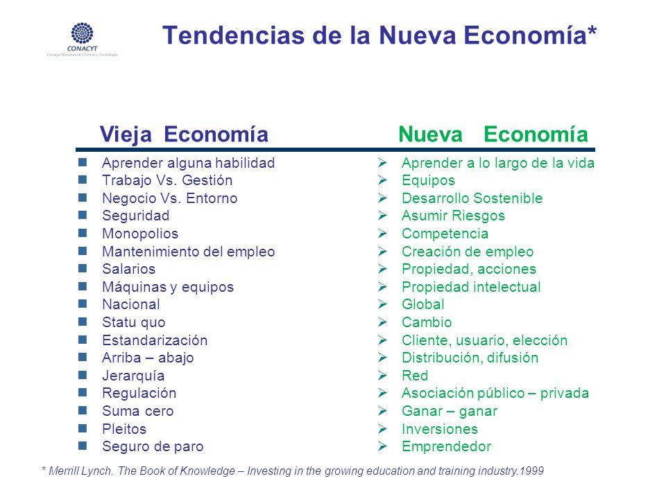 Tendencias de la Nueva Economía* Aprender alguna habilidad Trabajo Vs. Gestión Negocio Vs. Entorno Seguridad Monopolios Mantenimiento del empleo Salar