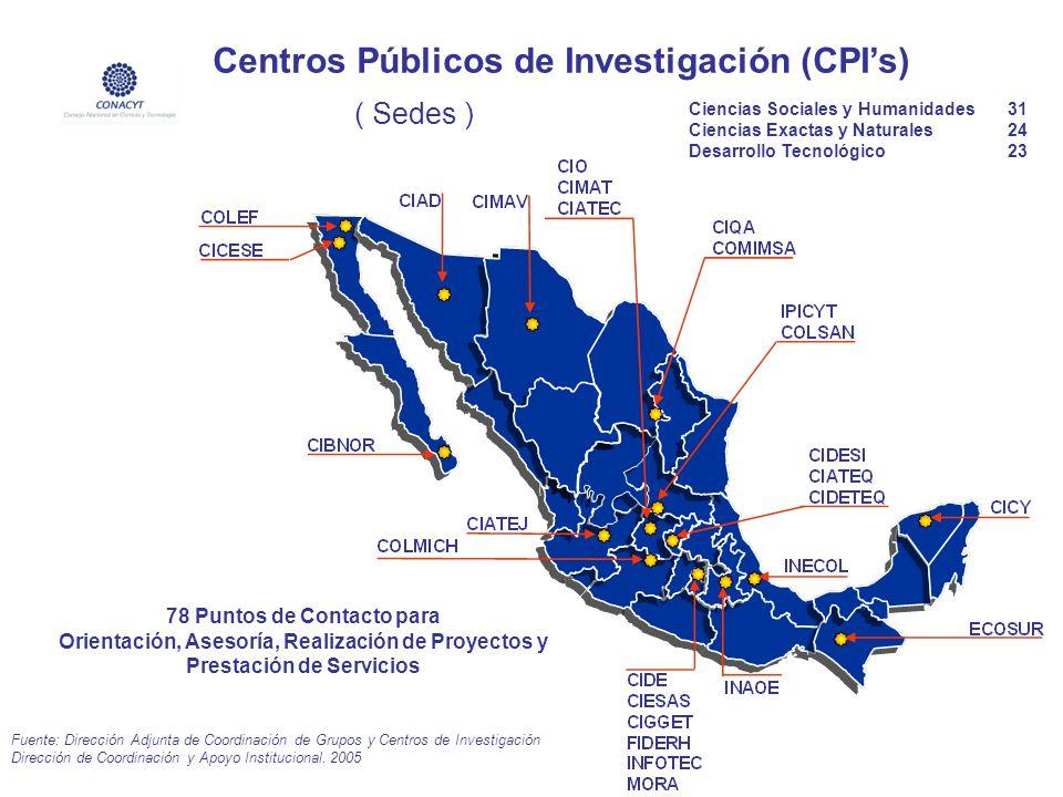 SISTEMA DE CENTROS DE INVESTIGACIÓN CONACYT ( Sedes ) Fuente: Dirección Adjunta de Coordinación de Grupos y Centros de Investigación Dirección de Coor