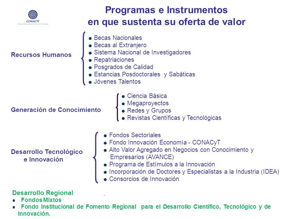 Fondos Sectoriales Fondo Innovación Economía - CONACyT Alto Valor Agregado en Negocios con Conocimiento y Empresarios (AVANCE) Programa de Estímulos a
