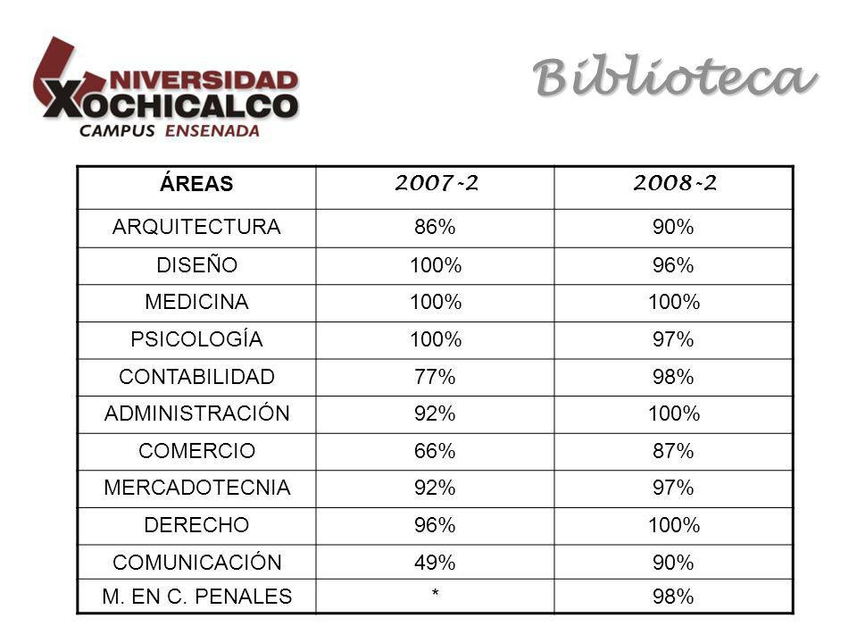 Biblioteca ÁREAS 2007-22008-2 ARQUITECTURA86%90% DISEÑO100%96% MEDICINA100% PSICOLOGÍA100%97% CONTABILIDAD77%98% ADMINISTRACIÓN92%100% COMERCIO66%87% MERCADOTECNIA92%97% DERECHO96%100% COMUNICACIÓN49%90% M.
